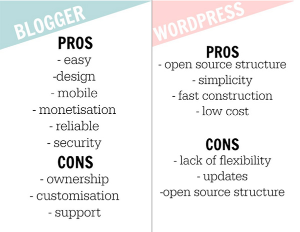 blogger-vs-wordpress-chart