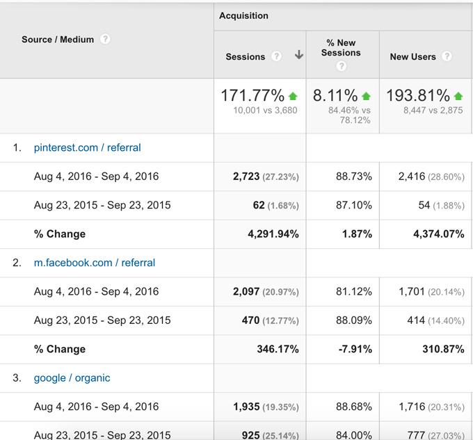 Analytics-data---Pinterest-FB-Google-9-4-16